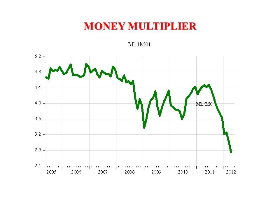 MONEY MULTIPLIER