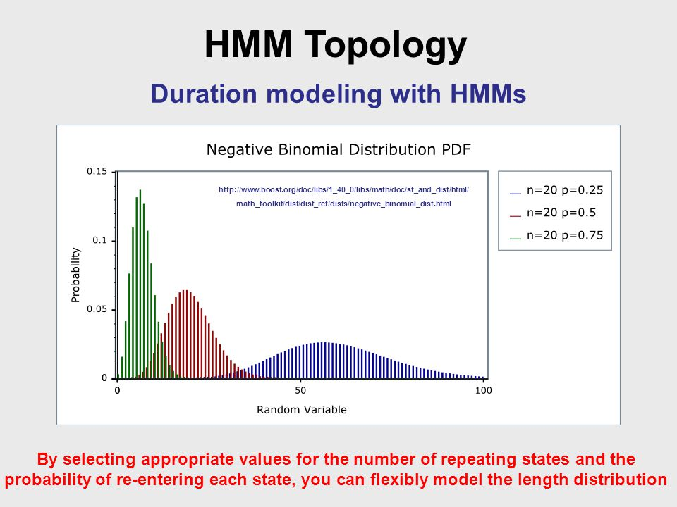 HMM Topology Duration modeling with HMMs By selecting appropriate values for the number of repeating states and the probability of re-entering each state, you can flexibly model the length distribution http://www.boost.org/doc/libs/1_40_0/libs/math/doc/sf_and_dist/html/ math_toolkit/dist/dist_ref/dists/negative_binomial_dist.html
