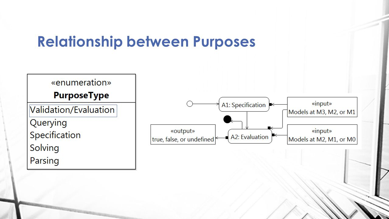 Relationship between Purposes