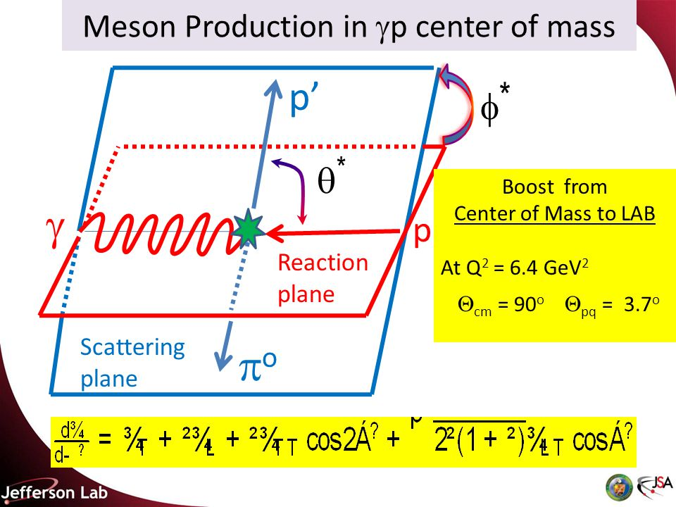 Meson Production in  p center of mass ** Scattering plane Reaction plane  oo p' p ** Boost from Center of Mass to LAB At Q 2 = 6.4 GeV 2  cm = 90 o  pq = 3.7 o
