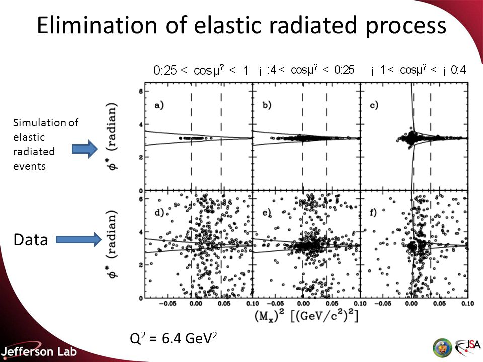 Elimination of elastic radiated process Q 2 = 6.4 GeV 2 Simulation of elastic radiated events Data