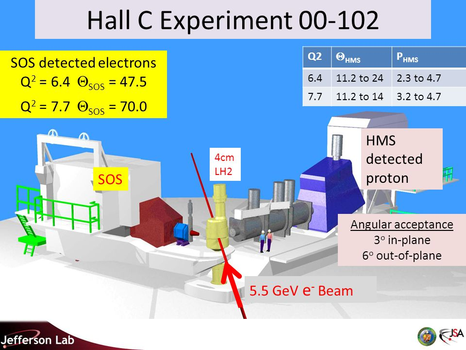 Hall C Experiment 00-102 SOS detected electrons Q 2 = 6.4  SOS = 47.5 Q 2 = 7.7  SOS = 70.0 5.5 GeV e - Beam SOS HMS detected proton 4cm LH2 Angular acceptance 3 o in-plane 6 o out-of-plane Q2  HMS P HMS 6.411.2 to 242.3 to 4.7 7.711.2 to 143.2 to 4.7