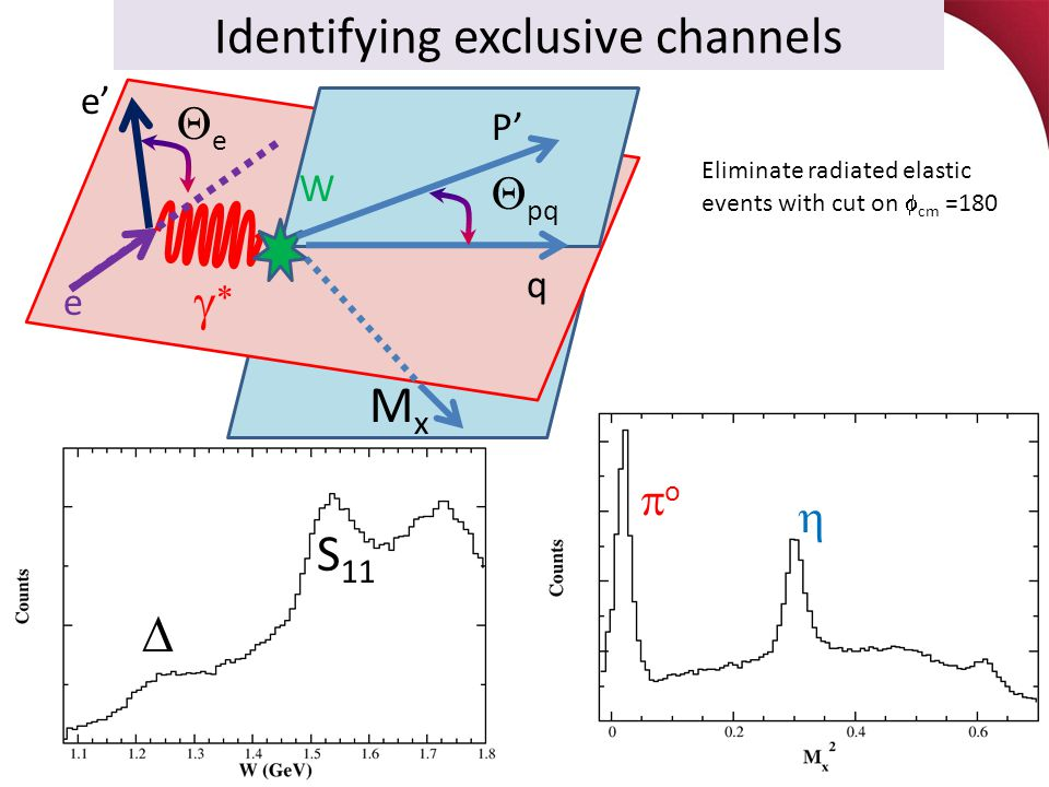 e  Identifying exclusive channels W  S 11 q P' MxMx ee e'  pq oo  Eliminate radiated elastic events with cut on  cm =180