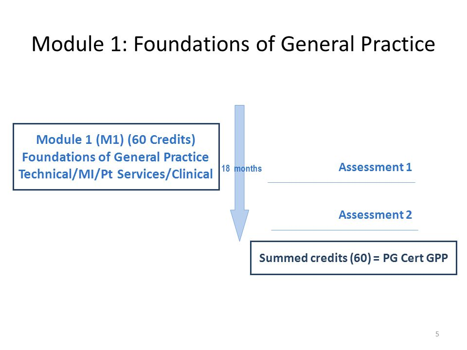 Module 1 (M1) (60 Credits) Foundations of General Practice Technical/MI/Pt Services/Clinical Summed credits (60) = PG Cert GPP 18 months Assessment 1 Assessment 2 Module 1: Foundations of General Practice 5