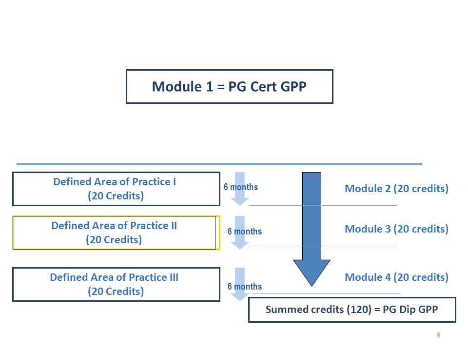 Defined Area of Practice I (20 Credits) Module 1 = PG Cert GPP Summed credits (120) = PG Dip GPP 6 months Defined Area of Practice III (20 Credits) 6