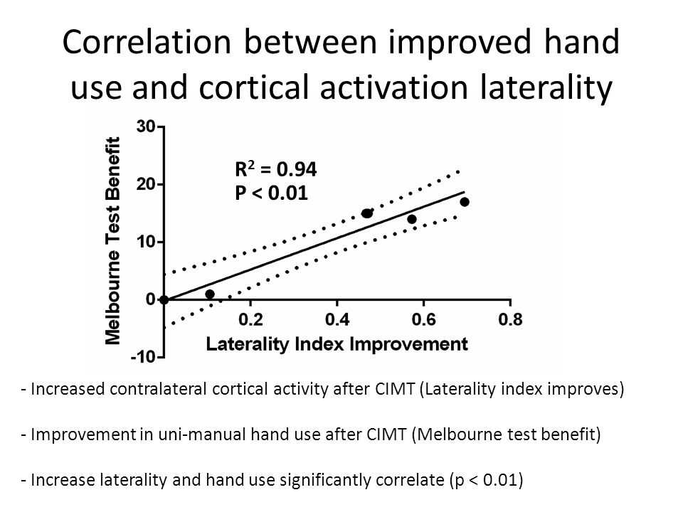 R 2 = 0.94 P < 0.01 Correlation between improved hand use and cortical activation laterality - Increased contralateral cortical activity after CIMT (Laterality index improves) - Improvement in uni-manual hand use after CIMT (Melbourne test benefit) - Increase laterality and hand use significantly correlate (p < 0.01)