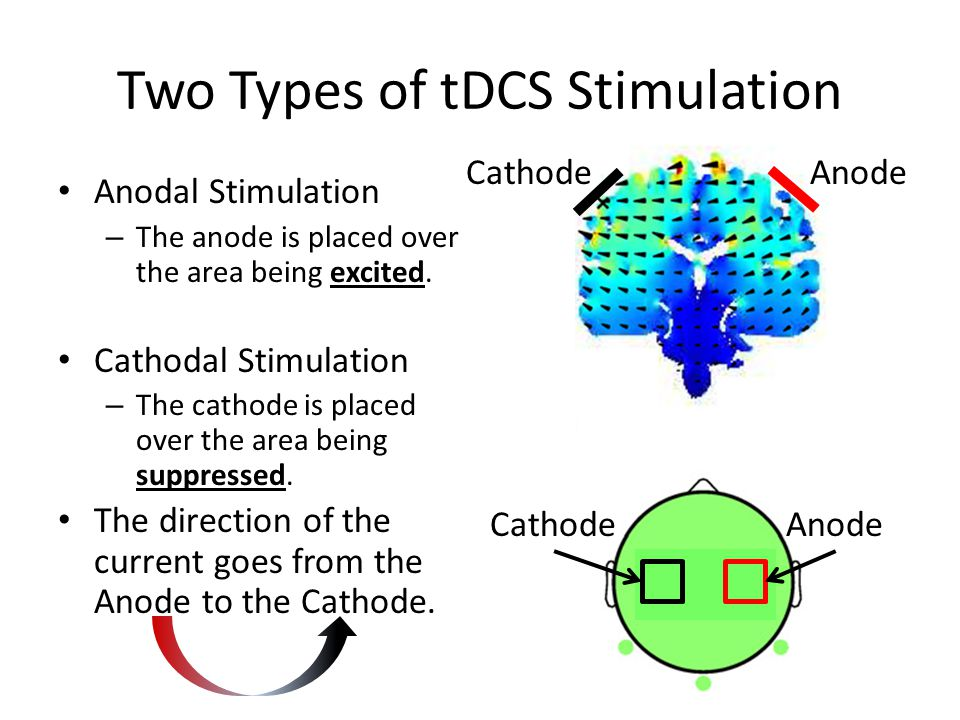 Two Types of tDCS Stimulation Anodal Stimulation – The anode is placed over the area being excited. Cathodal Stimulation – The cathode is placed over