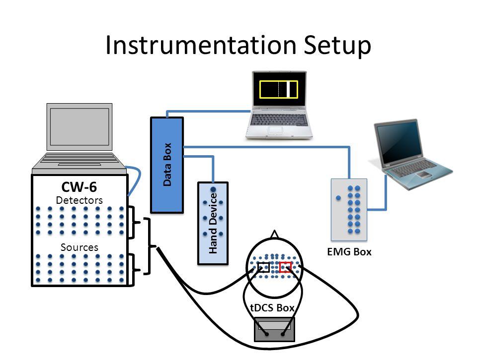 Instrumentation Setup Hand Device Data Box Detectors Sources CW-6 EMG Box tDCS Box