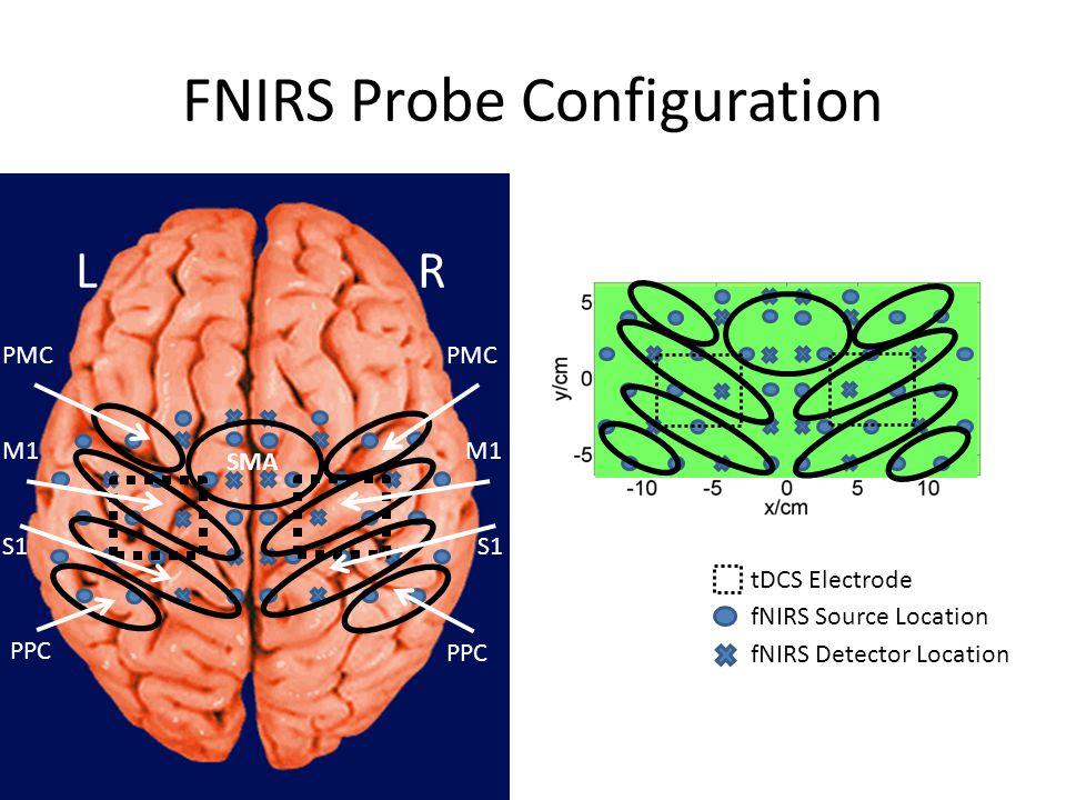 FNIRS Probe Configuration SMA PMC M1 S1 PPC S1 RL PMC tDCS Electrode fNIRS Source Location fNIRS Detector Location