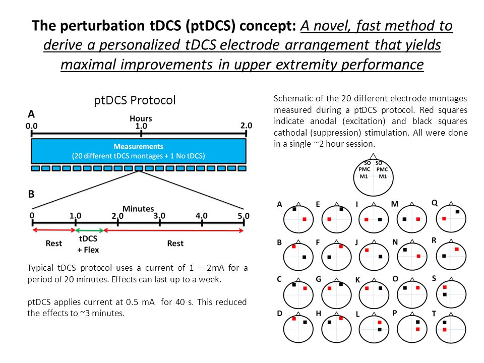 The perturbation tDCS (ptDCS) concept: A novel, fast method to derive a personalized tDCS electrode arrangement that yields maximal improvements in up