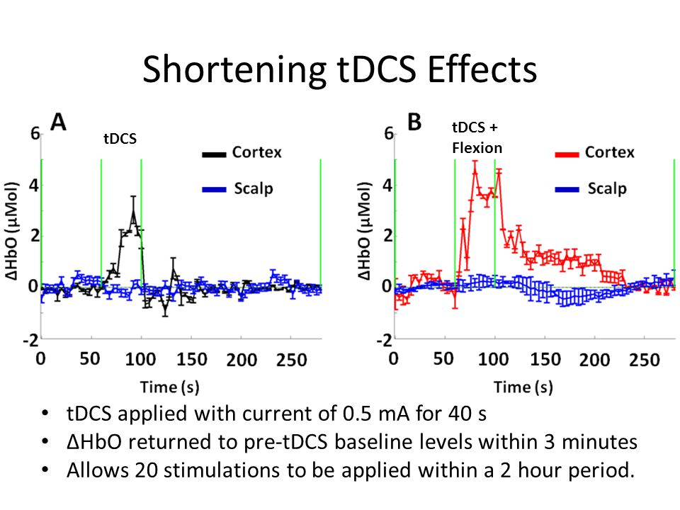 Shortening tDCS Effects tDCS applied with current of 0.5 mA for 40 s ΔHbO returned to pre-tDCS baseline levels within 3 minutes Allows 20 stimulations to be applied within a 2 hour period.