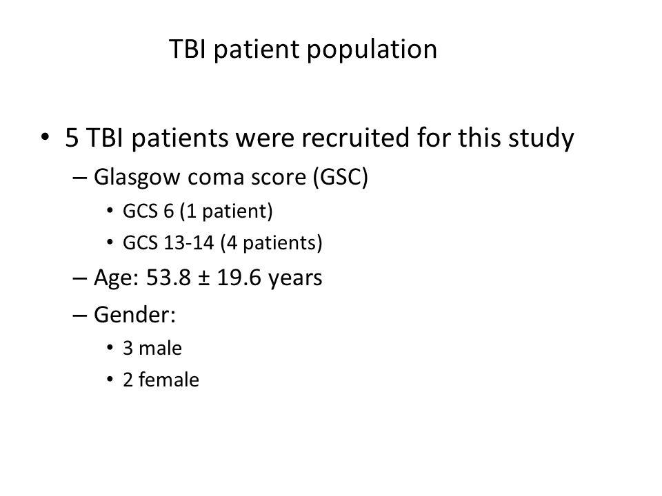 TBI patient population 5 TBI patients were recruited for this study – Glasgow coma score (GSC) GCS 6 (1 patient) GCS 13-14 (4 patients) – Age: 53.8 ±