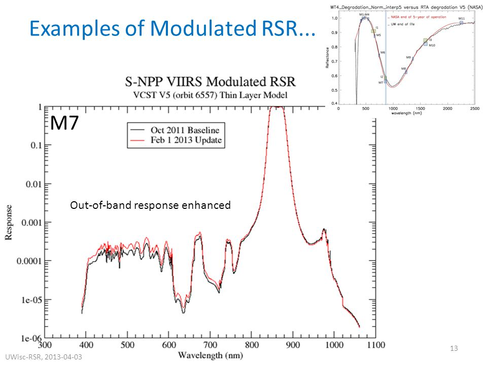 M7 Examples of Modulated RSR... Out-of-band response enhanced 13 UWisc-RSR, 2013-04-03