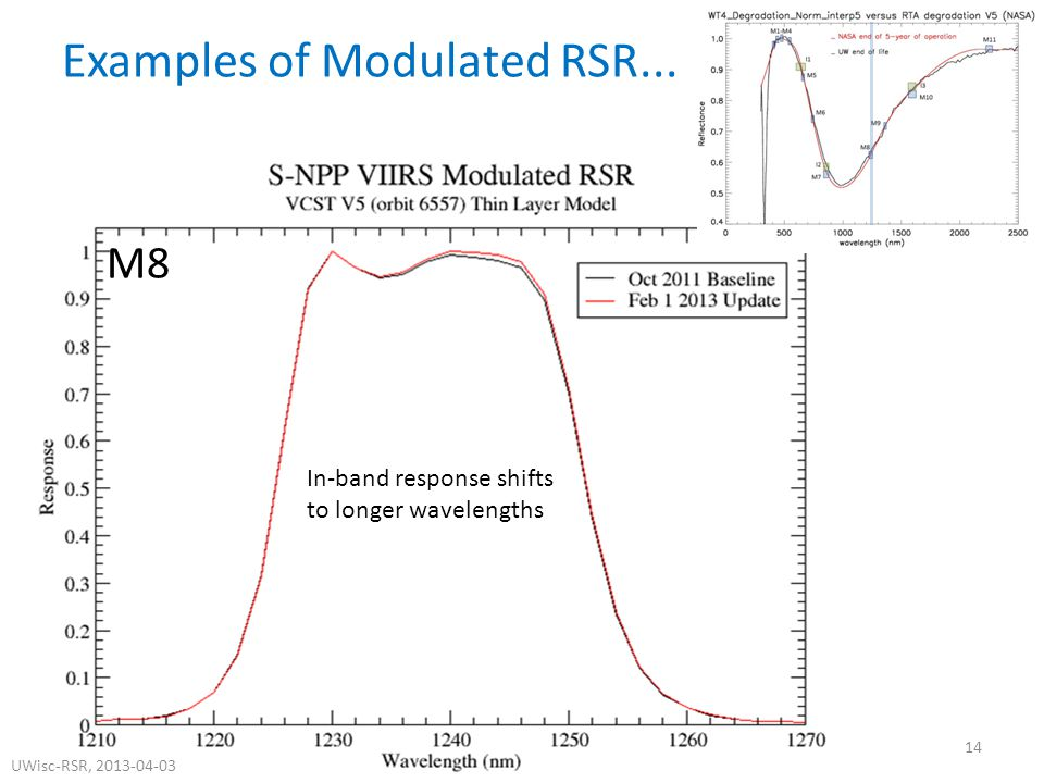 M8 Examples of Modulated RSR...