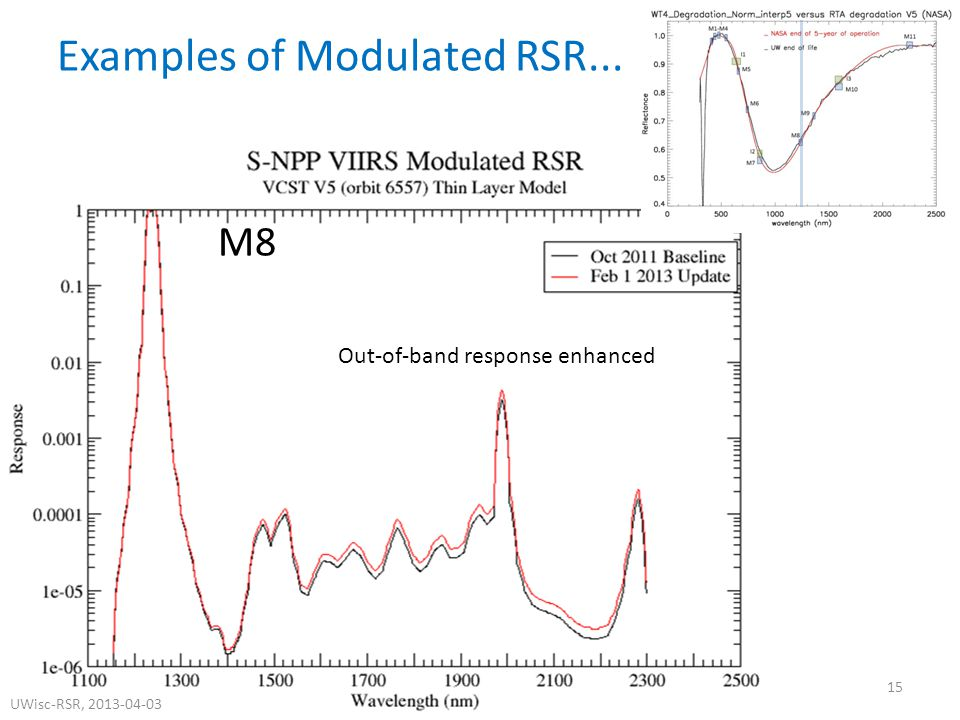M8 Examples of Modulated RSR... Out-of-band response enhanced 15 UWisc-RSR, 2013-04-03