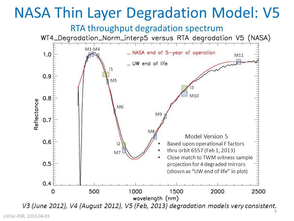Model Version 5 Based upon operational F factors thru orbit 6557 (Feb 1, 2013) Close match to TWM witness sample projection for 4 degraded mirrors (shown as UW end of life in plot) M1-M4 I1 I2 M5 M6 M8 M9 M11 I3 M7 M10 NASA Thin Layer Degradation Model: V5 RTA throughput degradation spectrum V3 (June 2012), V4 (August 2012), V5 (Feb, 2013) degradation models very consistent.