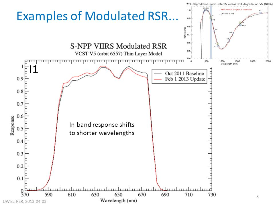 I1 Examples of Modulated RSR...