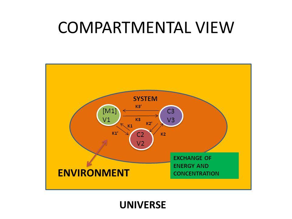 COMPARTMENTAL VIEW UNIVERSE ENVIRONMENT EXCHANGE OF ENERGY AND CONCENTRATION SYSTEM [M1] V1 C3 V3 C2 V2 K1 K1' K2 K2' K3' K3
