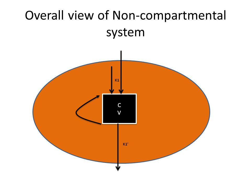 Overall view of Non-compartmental system CVCV CVCV K1 K1'