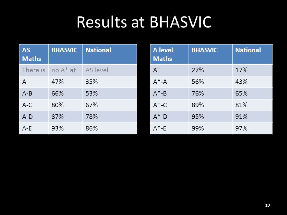 Results at BHASVIC AS Maths BHASVICNational There isno A* atAS level A47%35% A-B66%53% A-C80%67% A-D87%78% A-E93%86% A level Maths BHASVICNational A*27%17% A*-A56%43% A*-B76%65% A*-C89%81% A*-D95%91% A*-E99%97% 10