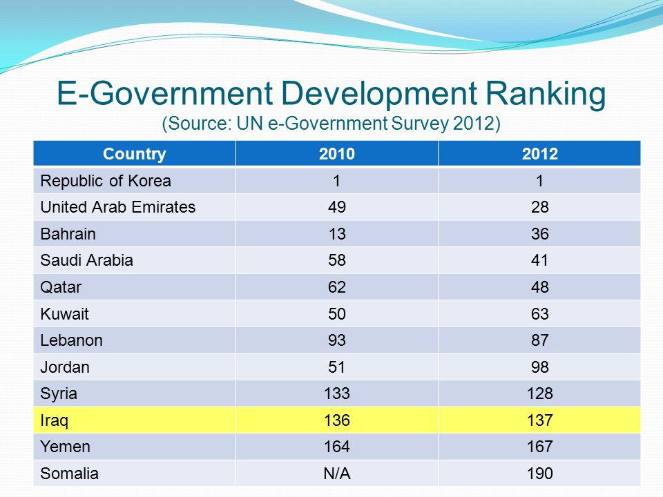 E-Government Development Ranking (Source: UN e-Government Survey 2012) Country20102012 Republic of Korea11 United Arab Emirates4928 Bahrain1336 Saudi