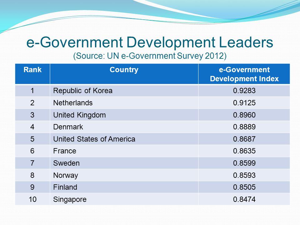 e-Government Development Leaders (Source: UN e-Government Survey 2012) RankCountrye-Government Development Index 1Republic of Korea0.9283 2Netherlands