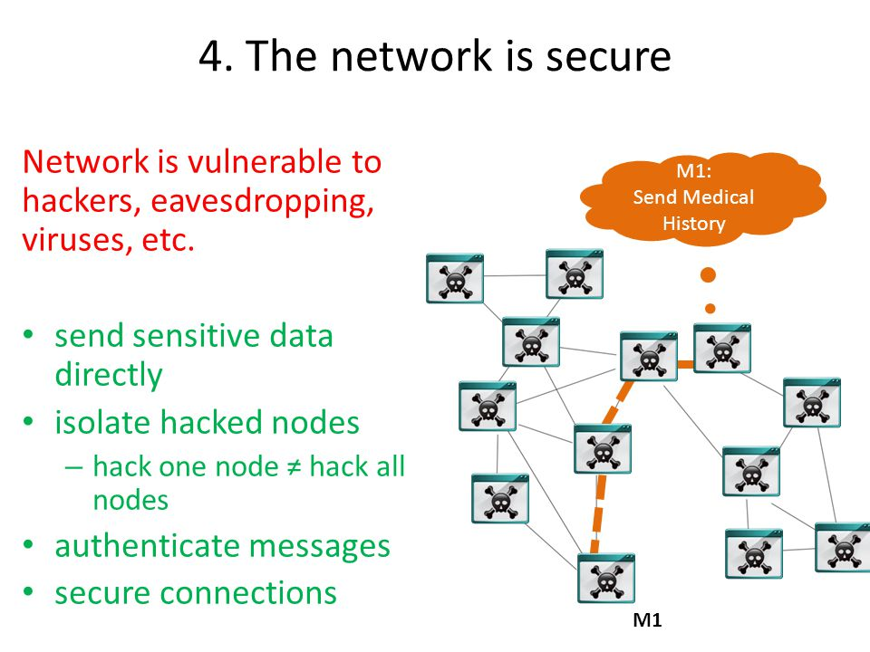 4. The network is secure M1: Send Medical History M1 Network is vulnerable to hackers, eavesdropping, viruses, etc. send sensitive data directly isola