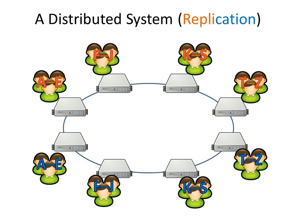 A Distributed System (Replication)