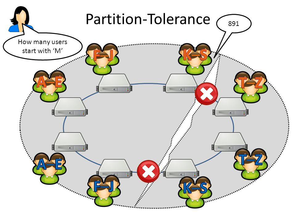Partition-Tolerance How many users start with 'M' 891