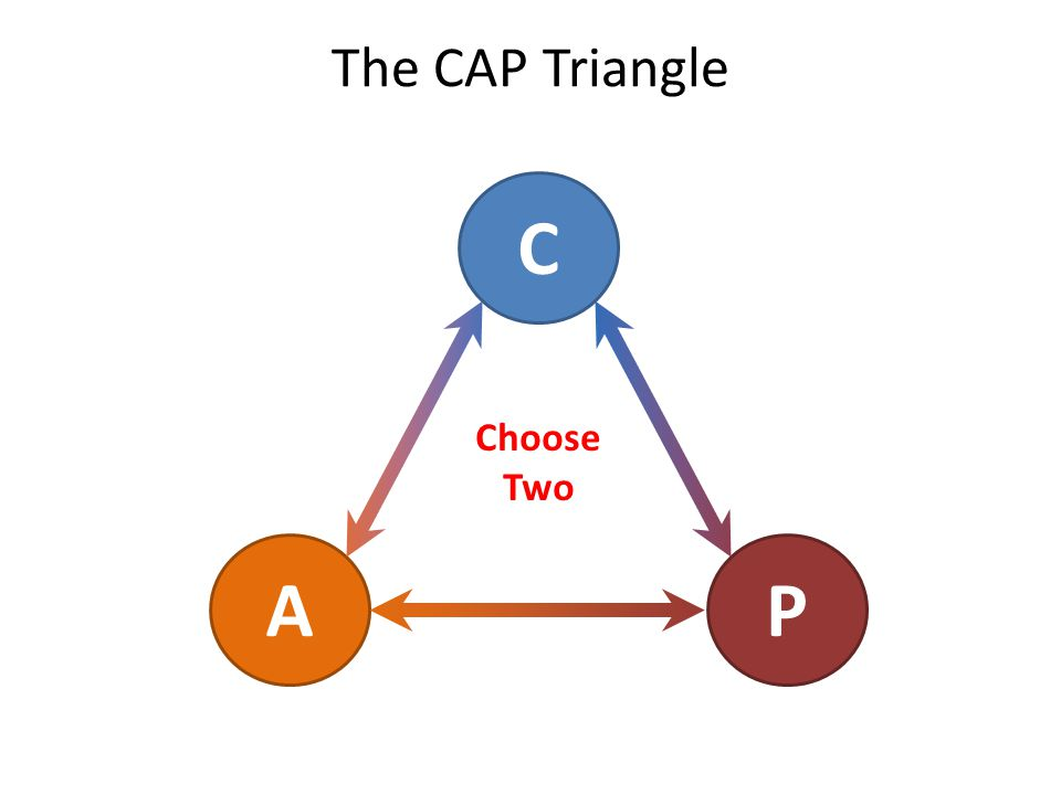 The CAP Triangle C AP Choose Two