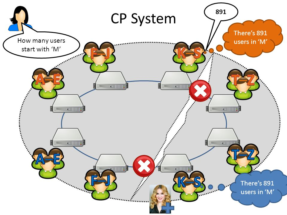 CP System How many users start with 'M' There's 891 users in 'M' 891