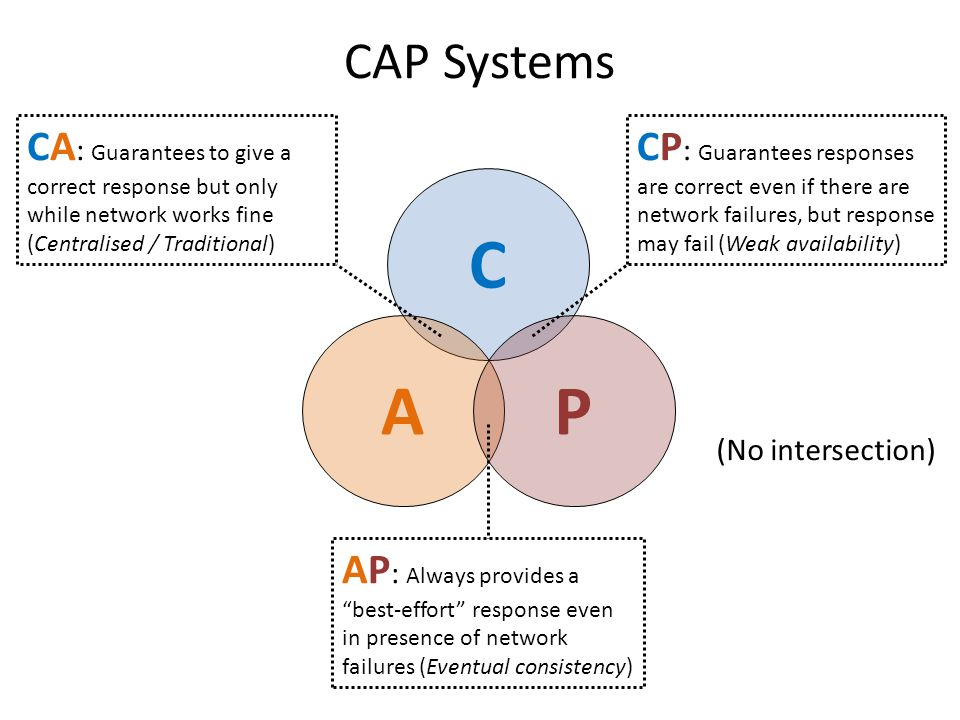 CAP Systems C AP (No intersection) CA : Guarantees to give a correct response but only while network works fine (Centralised / Traditional) CP : Guara