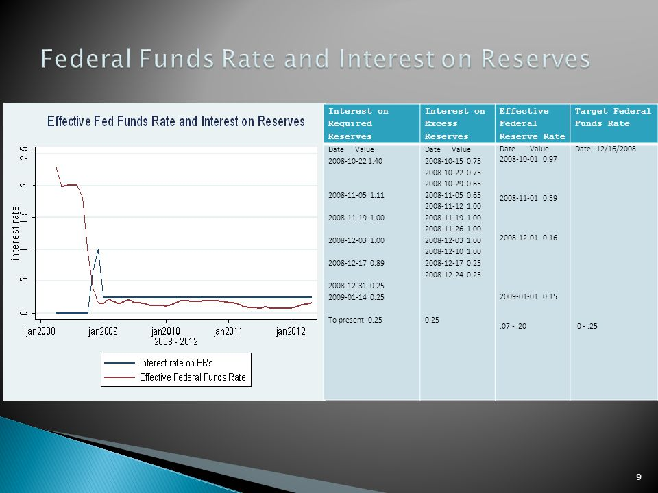 Interest on Required Reserves Interest on Excess Reserves Effective Federal Reserve Rate Target Federal Funds Rate Date Value 2008-10-22 1.40 2008-11-05 1.11 2008-11-19 1.00 2008-12-03 1.00 2008-12-17 0.89 2008-12-31 0.25 2009-01-14 0.25 To present 0.25 Date Value 2008-10-15 0.75 2008-10-22 0.75 2008-10-29 0.65 2008-11-05 0.65 2008-11-12 1.00 2008-11-19 1.00 2008-11-26 1.00 2008-12-03 1.00 2008-12-10 1.00 2008-12-17 0.25 2008-12-24 0.25 0.25 Date Value 2008-10-01 0.97 2008-11-01 0.39 2008-12-01 0.16 2009-01-01 0.15.07 -.20 Date 12/16/2008 0 -.25 9