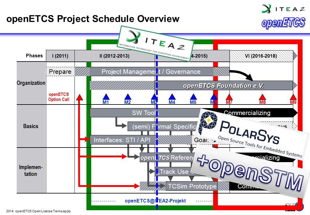 openETCS Project Schedule Overview Organization Basics Implemen- tation openETCS@ITEA2-Projekt I (2011)II (2012-2013)III (2014-2015) Phases PreparePro