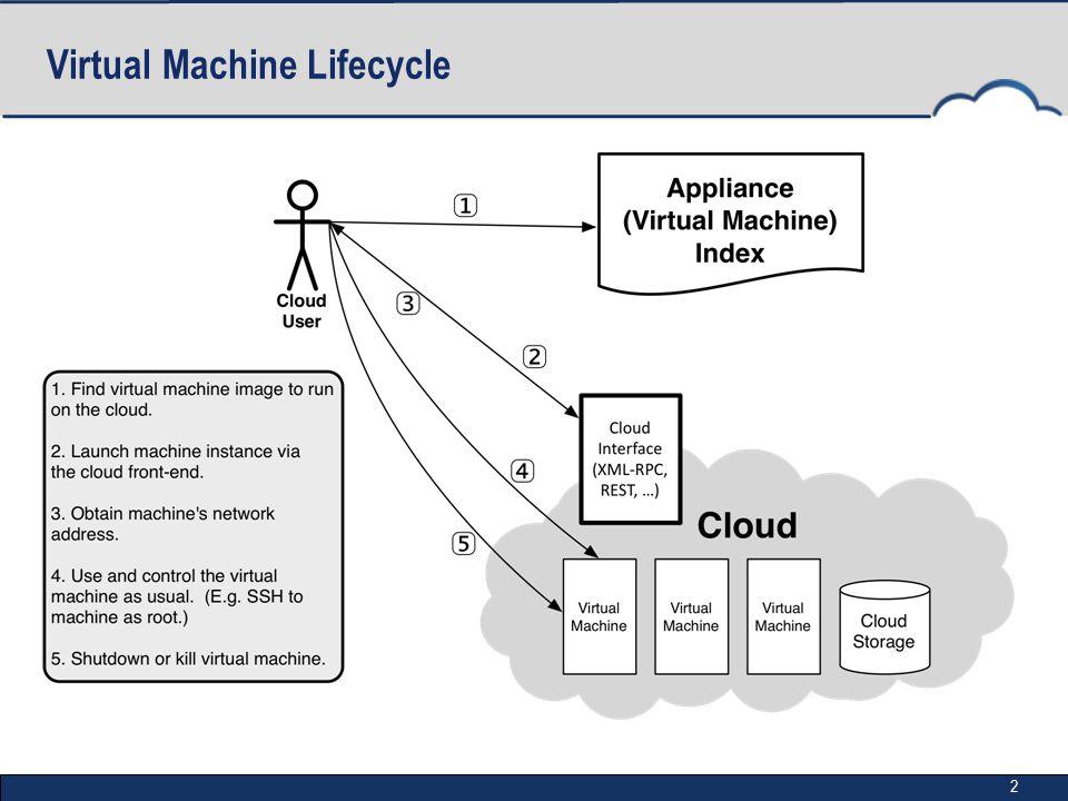 2 Virtual Machine Lifecycle