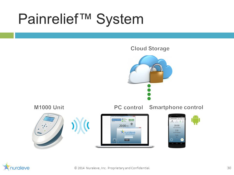Painrelief™ System 30 © 2014 Nuraleve, Inc. Proprietary and Confidential.