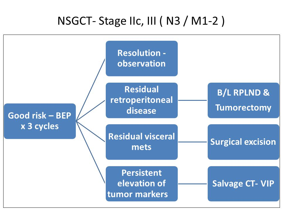 NSGCT- Stage IIc, III ( N3 / M1-2 ) Good risk – BEP x 3 cycles Resolution - observation Residual retroperitoneal disease B/L RPLND & Tumorectomy Residual visceral mets Surgical excision Persistent elevation of tumor markers Salvage CT- VIP