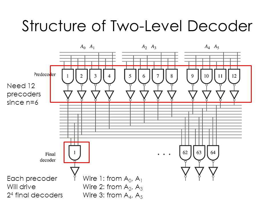 Structure of Two-Level Decoder Wire 1: from A 0, A 1 Wire 2: from A 2, A 3 Wire 3: from A 4, A 5 Need 12 precoders since n=6 Each precoder Will drive 2 4 final decoders