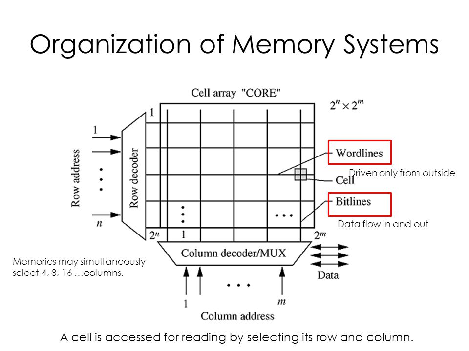 Organization of Memory Systems Driven only from outside Data flow in and out A cell is accessed for reading by selecting its row and column.