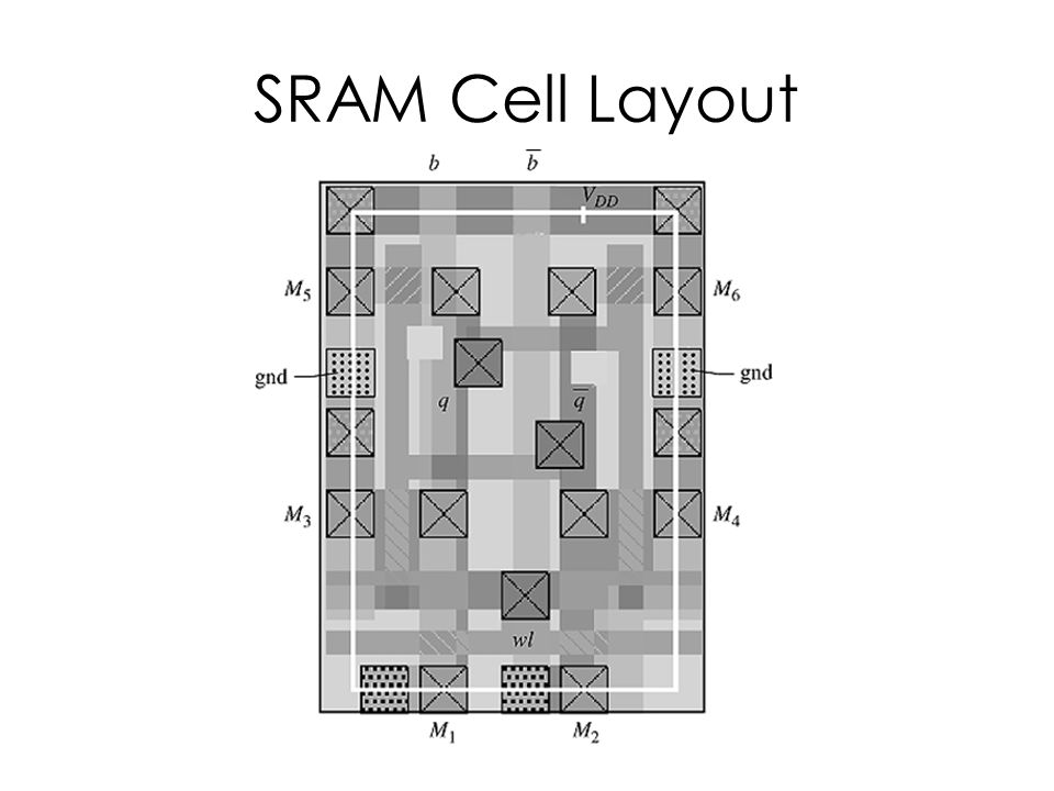 SRAM Cell Layout