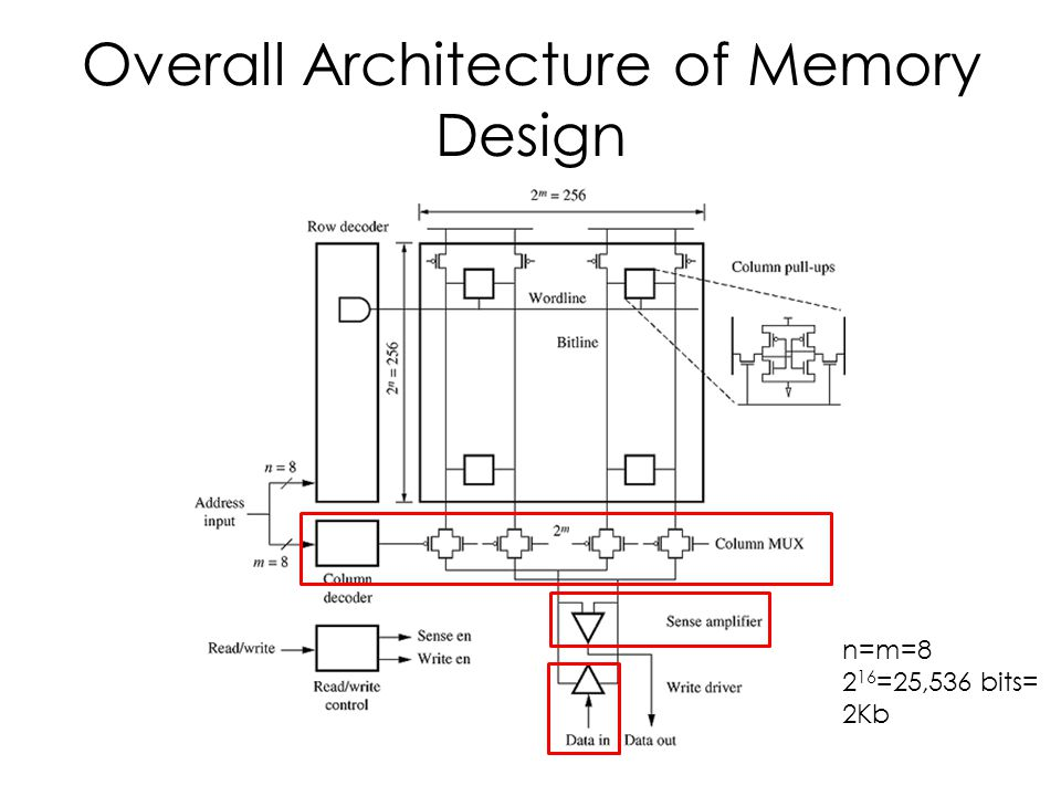 Overall Architecture of Memory Design n=m=8 2 16 =25,536 bits= 2Kb