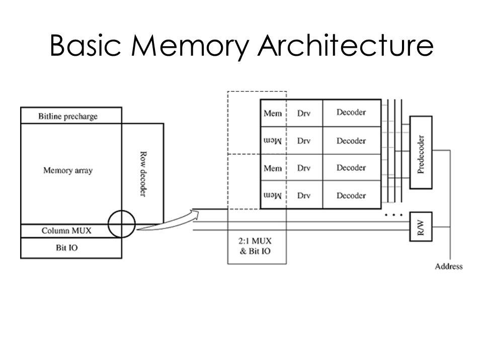 Basic Memory Architecture