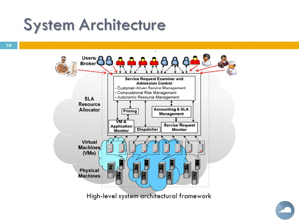 System Architecture 10 High-level system architectural framework