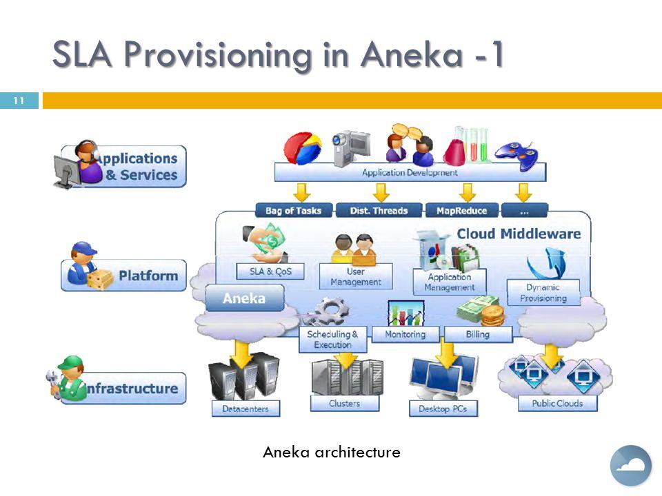 SLA Provisioning in Aneka -1 11 Aneka architecture