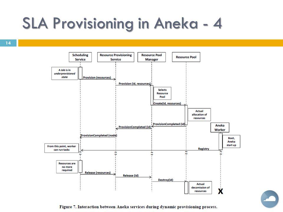 SLA Provisioning in Aneka - 4 14