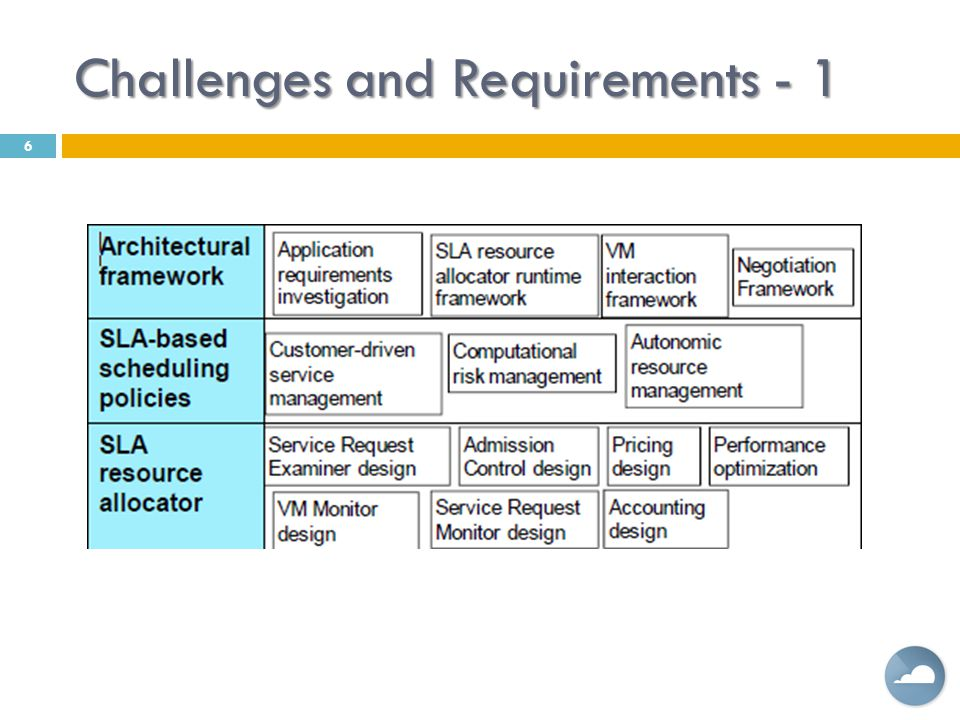 Challenges and Requirements - 1 6