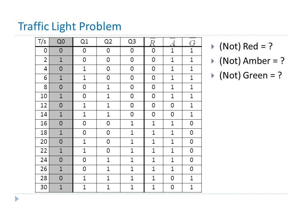 Traffic Light Problem T/sQ0Q1Q2Q3 00000011 21000011 40100011 61100011 80010011 101010011 120110001 141110001 160001110 181001110 200101110 221101110 240011110 261011110 280111101 301111101  (Not) Red = .