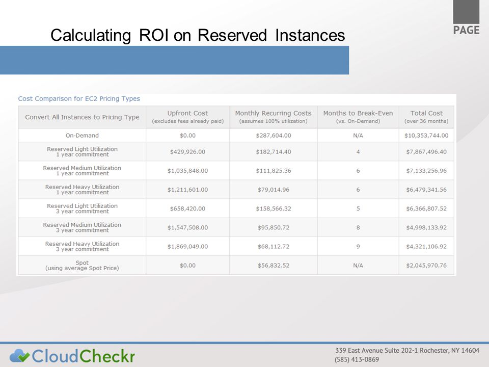 Calculating ROI on Reserved Instances