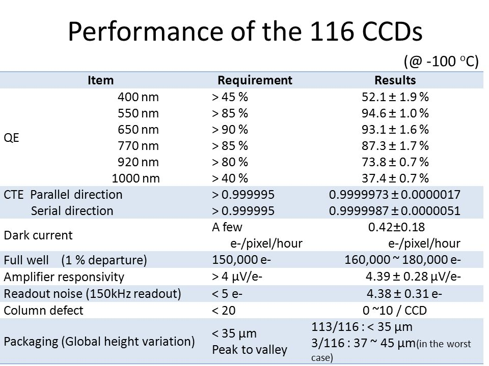 Performance of the 116 CCDs ItemRequirementResults QE 400 nm 550 nm 650 nm 770 nm 920 nm 1000 nm > 45 % > 85 % > 90 % > 85 % > 80 % > 40 % 52.1 ± 1.9 % 94.6 ± 1.0 % 93.1 ± 1.6 % 87.3 ± 1.7 % 73.8 ± 0.7 % 37.4 ± 0.7 % CTE Parallel direction Serial direction > 0.999995 0.9999973 ± 0.0000017 0.9999987 ± 0.0000051 Dark current A few e-/pixel/hour 0.42±0.18 e-/pixel/hour Full well (1 % departure) 150,000 e- 160,000 ~ 180,000 e- Amplifier responsivity > 4 μV/e- 4.39 ± 0.28 μV/e- Readout noise (150kHz readout) < 5 e- 4.38 ± 0.31 e- Column defect < 200 ~10 / CCD Packaging (Global height variation) < 35 µm Peak to valley 113/116 : < 35 μm 3/116 : 37 ~ 45 µm (in the worst case) (@ -100 o C)
