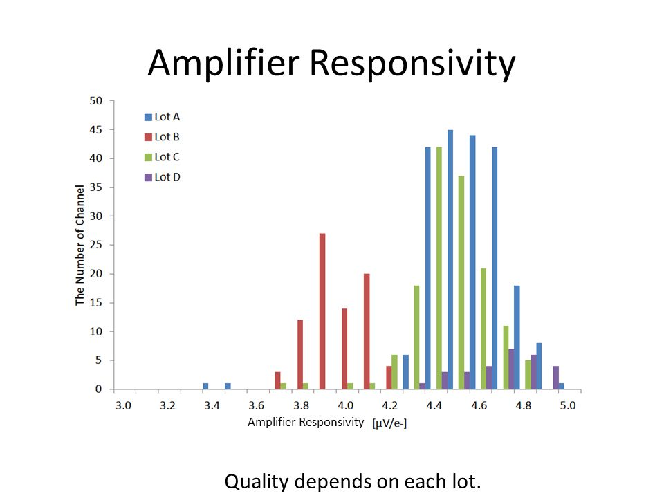 Amplifier Responsivity Quality depends on each lot.